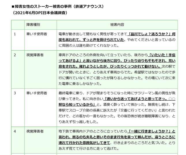 障害者が被害を受けたという事例(DPI日本会議の公式サイトから)