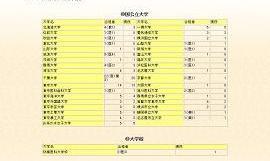 高校生が通っていた学校の進路実績ページには、一流大学の名前が並ぶ