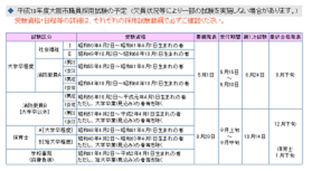 大阪市では、現在も大卒者が「高卒・短大卒」の試験を受けることはできない