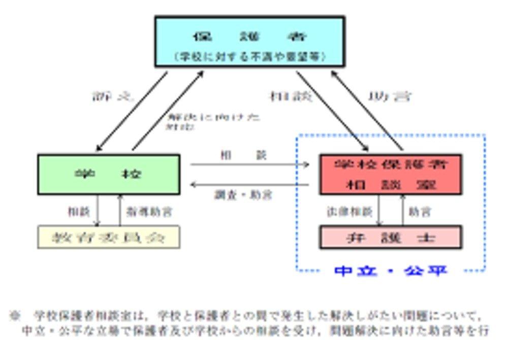 福岡市教育委員会で「学校保護者相談室」を説明するサイト