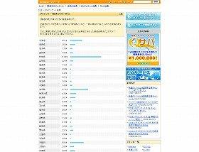 アンケートによると、美人が一番多いのは秋田県だそうだ