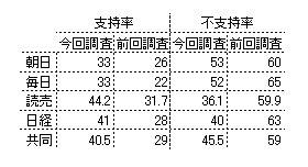 各紙世論調査による安倍内閣支持率(%)