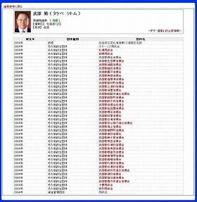 「政治資金データベース」で、武部勤・元自民党幹事長の名を検索すると、40の政治団体がヒットした