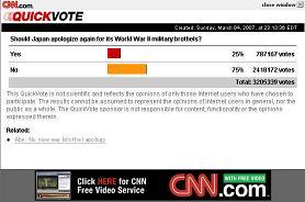 CNNの投票ページが波紋を呼んでいる