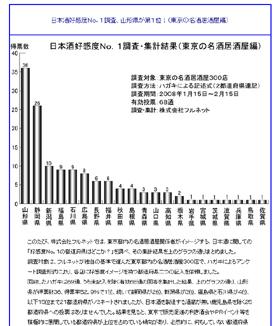 日本酒好感度をグラフにしたフルネットのサイト
