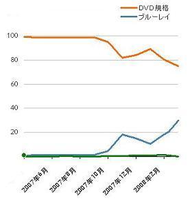DVDレコーダーの販売数シェア(GfKJapan調べ)