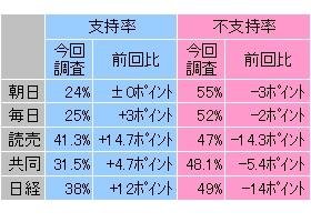 各紙世論調査による福田改造内閣の支持率と不支持率