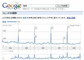 「箱根」の検索回数は、お正月が一番多い