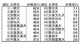新司法試験の合格率上位10校(左)と下位10校(右)