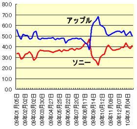 2009年1月~10年1月の携帯デジタルプレーヤーの販売台数シェア推移。ソニーは09年秋に一瞬逆転したが、その後はアップルに首位を譲ったままだ(データ提供:BCNランキング)