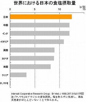 日本は「減塩後進国」だった!