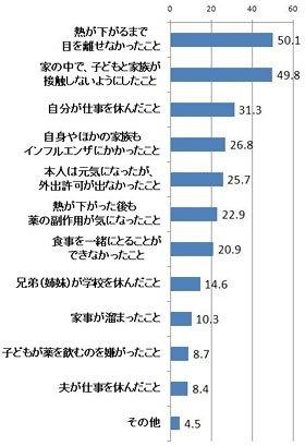 子どもがインフルエンザにかかると母親は大変だ(健康日本21推進フォーラムの「インフルエンザ」に関する調査より)