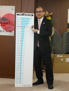 「将来的には、観光客数を3000万人まで引き上げたい」と話す溝畑宏・観光庁長官