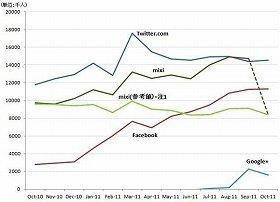 日本の主要SNSの訪問者数の推移(自宅と職場のPC経由)。11年6月の時点で、フェイスブックの利用者数がミクシィに追いついている <br /> *注1=mixi(参考値)はニールセン・ネットレイティングスが2011 年10 月に実施した集計対象外URL としたURL を含めずに訪問者数を推計した値です。 <br /> *ニールセン・ネットレイティングス調べ