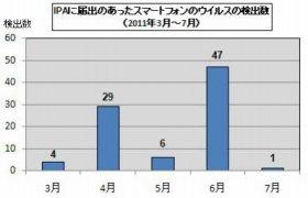 独立行政法人情報処理推進機構(IPA)に11年3月から7月にかけて届け出があったスマートフォンウイルスの件数。多い月では50件近い(IPAプレスリリースより)