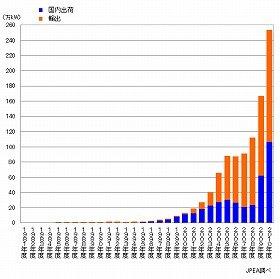 太陽電池の総出荷量は2010年度に大きく伸びた(写真は、太陽光発電協会のホームページから)