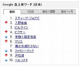 グーグル検索では2人がトップ10に