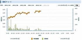 4月20日、銀先物は上場来高値を記録した(写真は、東京工業品取引所の銀相場のページ)
