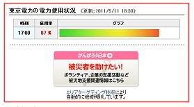 J-CASTニュースも電力使用状況をグラフ表示