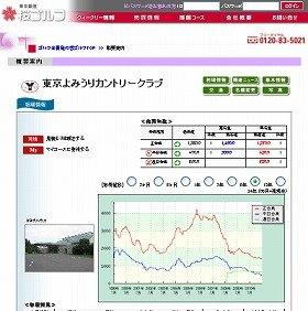 ゴルフ会員権の相場も震災後は値下がり傾向にある(桜ゴルフのホームページから)
