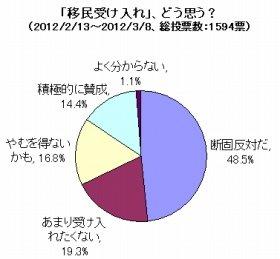 受け入れ慎重派が半数以上に(J-CAST会社ウォッチ調べ)