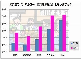 ノンアルコール飲料は、特にお酒に「弱い」「やや弱い」女性の間で高支持率