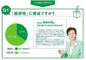 「未来」を名乗る投票サイト。「『脱原発』に賛成ですか?」の問いに65%が「反対」と回答した