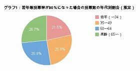 グラフ1(データ引用元:明るい選挙委員会第45回衆院選年齢別投票率、総務省平成22年度国勢調査)