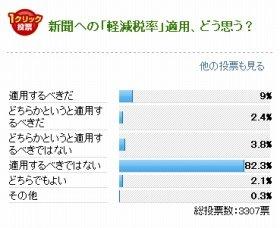 J-CASTニュースが行った新聞への軽減税率適用の可否を問うアンケート結果(2013年1月16~23日)。反対が圧倒的多数を占めた