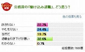 7割超が「駆け込み退職」を容認する回答を選んだ(2013年1月31日時点)