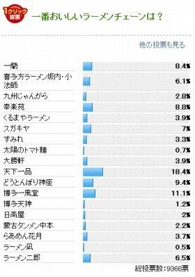 J-CASTニュースが2013年2月5日~18日にかけ実施した「あなたが思う『一番おいしい』ラーメンチェーンはどこ?」結果