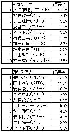 J-CASTニュースが実施した「好きな&嫌いな女子アナ」投票結果(2013年3月27日~4月25日)