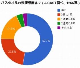 過半数はバスタオル「毎日洗濯」(J-CASTニュース調べ)