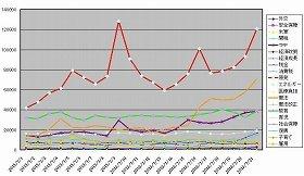 政策関連キーワードのツイート数の推移。赤が「原発」、オレンジが「憲法」、緑が「教育」、紫が「TPP」