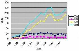 入試のミスは増加傾向だ。09年度がピークだが、その後も高い水準で推移している