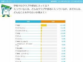 「Yahoo!きっずボイス」の投票画面