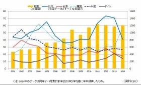 国別対中直接投資金額(億ドル)。グラフはCEIC資料をもとにキヤノングローバル戦略研究所が作成。2014年のデータは同年1~5月累計前年比の伸び率を基に年率換算した。