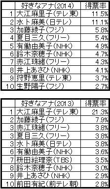 J-CASTニュース読者が選んだ「好きな女子アナ」(上は2014年、下は2013年のもの 敬称略)
