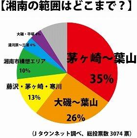 Jタウンネットによる「湘南の範囲は?」投票の結果。「茅ヶ崎~葉山」が最多を占めた