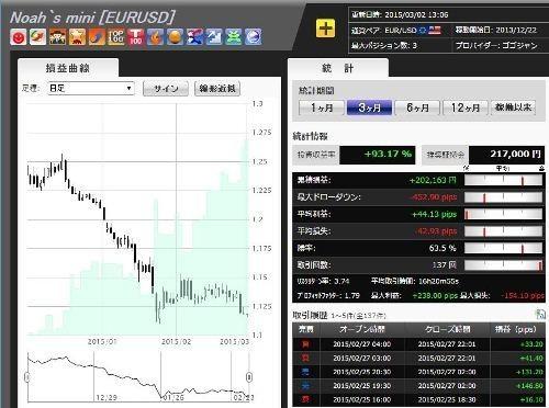 3か月の累積損益は約20万円(2015年3月2日時点)。