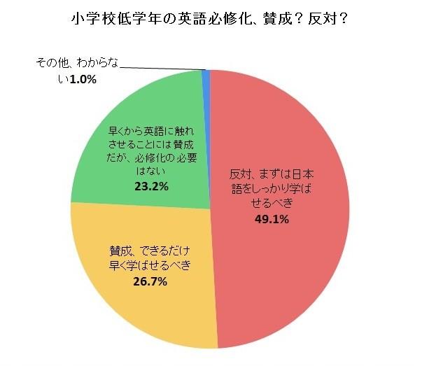 小学3年生からの英語「必修化」 反対は約半数「まず日本語を」...J-CAST調査