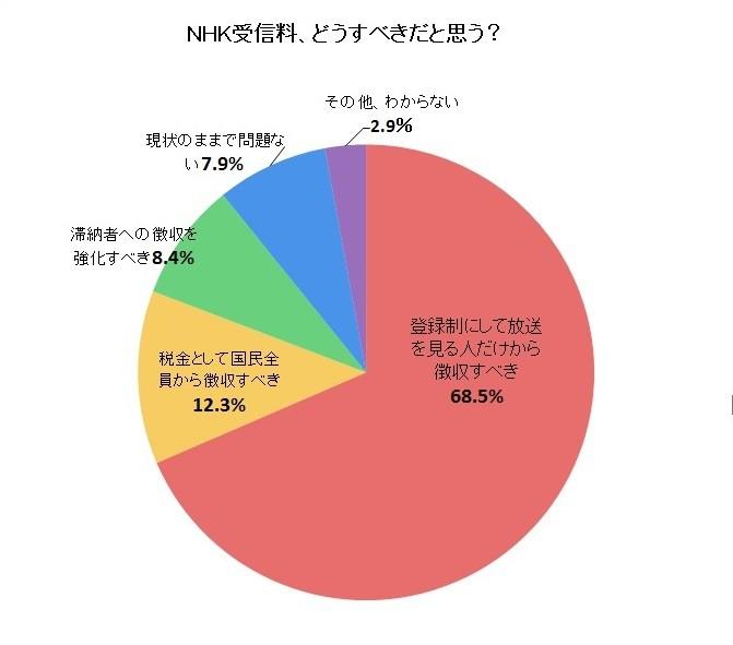 NHK受信料、「見る人だけから徴収すべき」が約7割 ...J-CAST調査