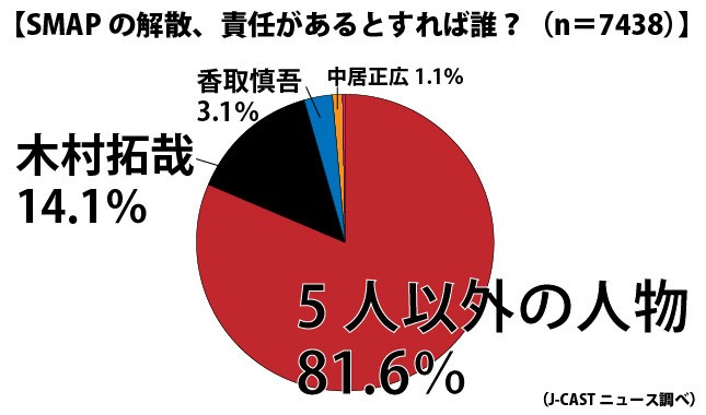 SMAP解散、「5人以外に責任」8割<br /> 【緊急読者アンケート】