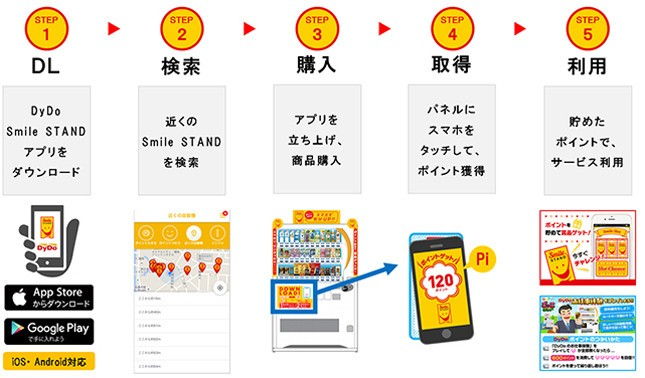 「DyDo Smile STANDアプリ」の利用の流れ