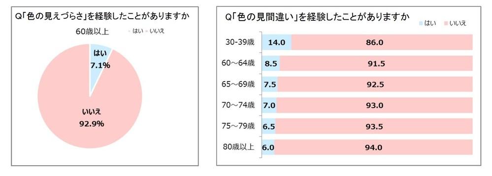 「色の見えづらさ」高齢者ほど自覚低く  60歳以上の93%「感じたことない」