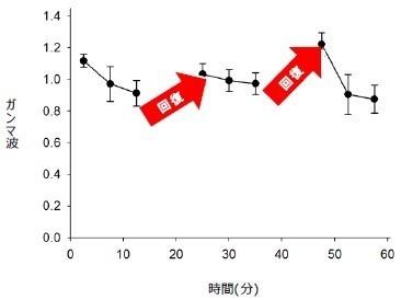 「積み上げ型」学習(15分×3、7.5分休憩×2回)の対象者の集中度(ガンマ波)の推移