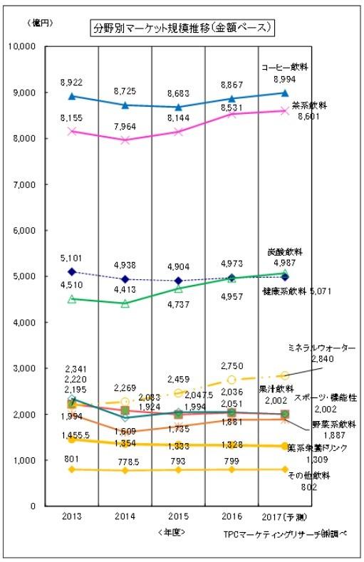 飲料市場、20年五輪に向かい活性化 16年度は前年比3.6%増