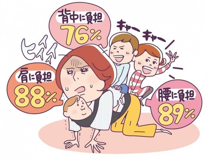 育児ママ9割が「体に負担」 ひと月分の仕事量は「富士山頂」にまで...