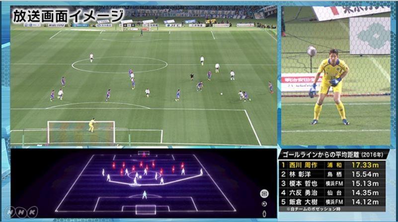 NHK、まったく新しいサッカー中継 カメラが「キーパーだけ」追跡に絶賛の声!