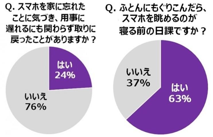 「スマホ老眼」の予備軍多数 ユーザー調査